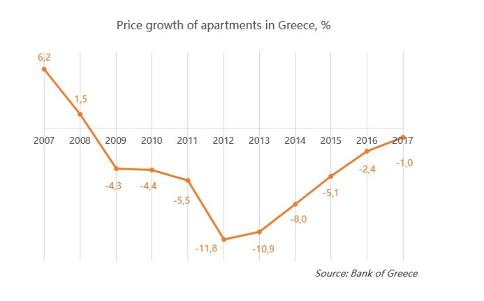 Price-growth-of-appartments-in-Greece