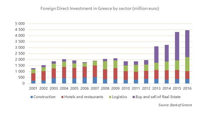 Foreign-Investment-in-Greece